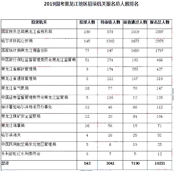 黑龙江数据1