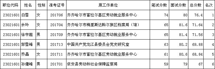 齐齐哈尔市环境监察支队参公单位工作人员公开遴选拟进入考察人员名单