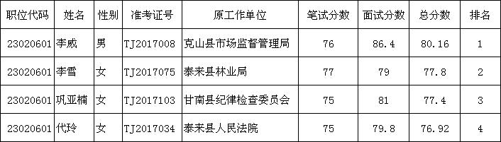 2017年黑龙江省齐齐哈尔市统计局公务员公开遴选拟进入考察人员名单公示