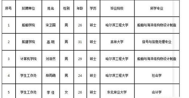 2017哈尔滨工程大学思政教师(辅导员)岗位招聘结果公示